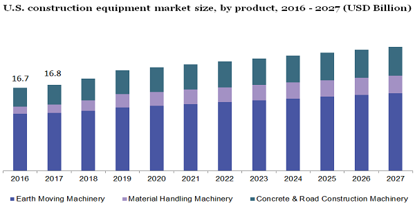 U.S. construction equipment market