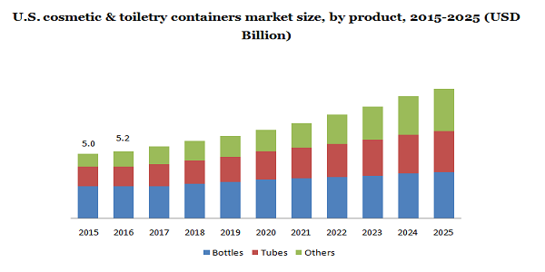U.S. cosmetic & toiletry containers market size
