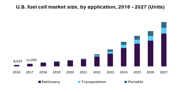 U.S. fuel cell market