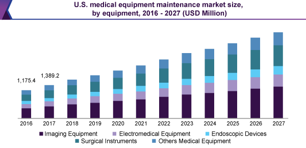 us-medical-equipment-maintenance-market