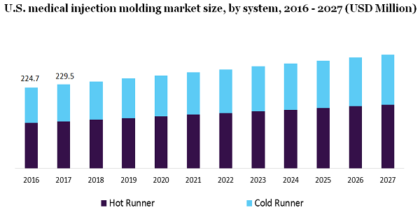 U.S. medical injection molding market