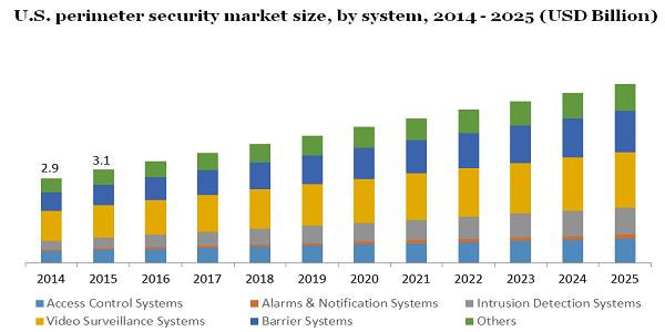 U.S. perimeter security market