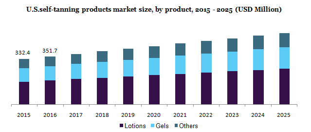 U.S.self-tanning products market