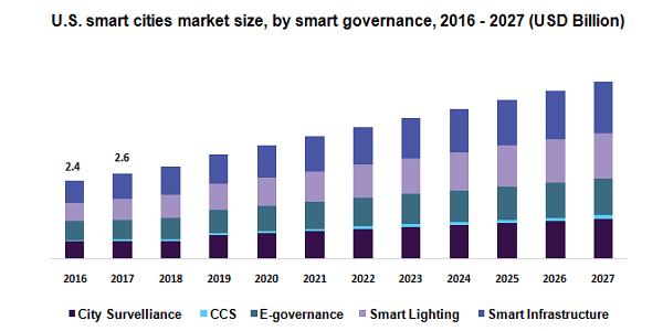 U.S. smart cities market