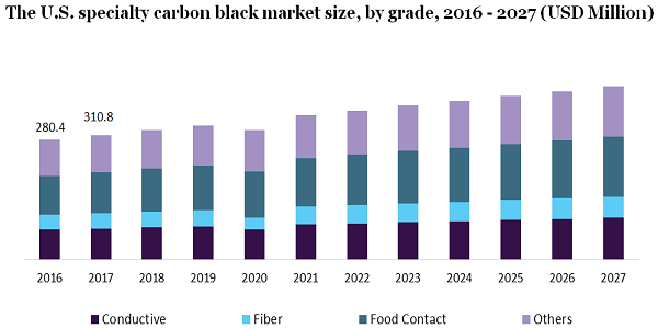The U.S. specialty carbon black market