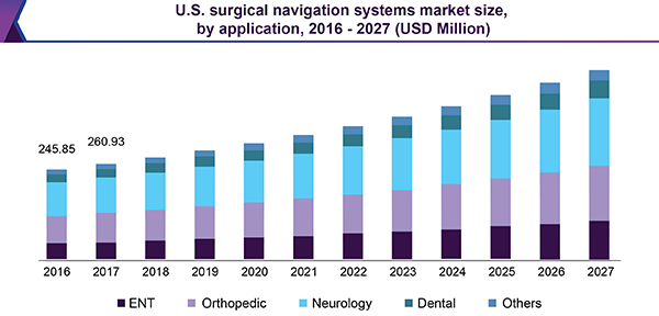us surgical navigation systems market
