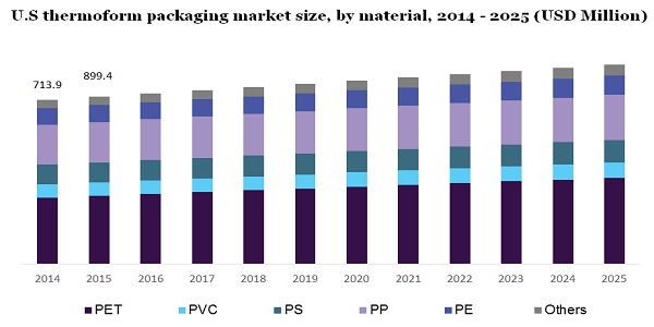 U.S thermoform packaging market