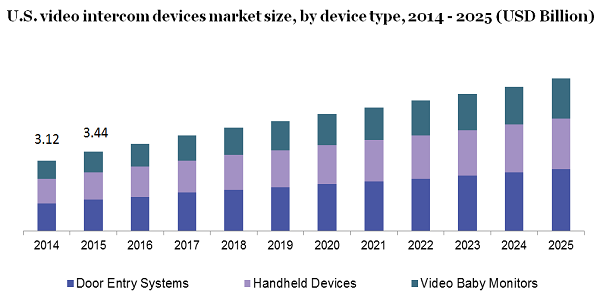 U.S. video intercom devices market